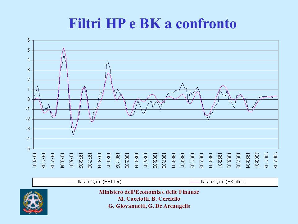Filtri HP e BK a confronto