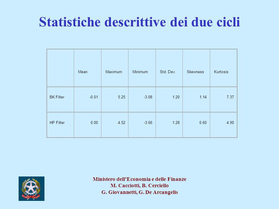 Statistiche descrittive dei due cicli