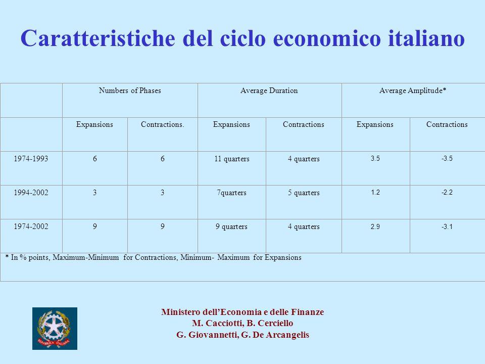 Caratteristiche del ciclo economico italiano
