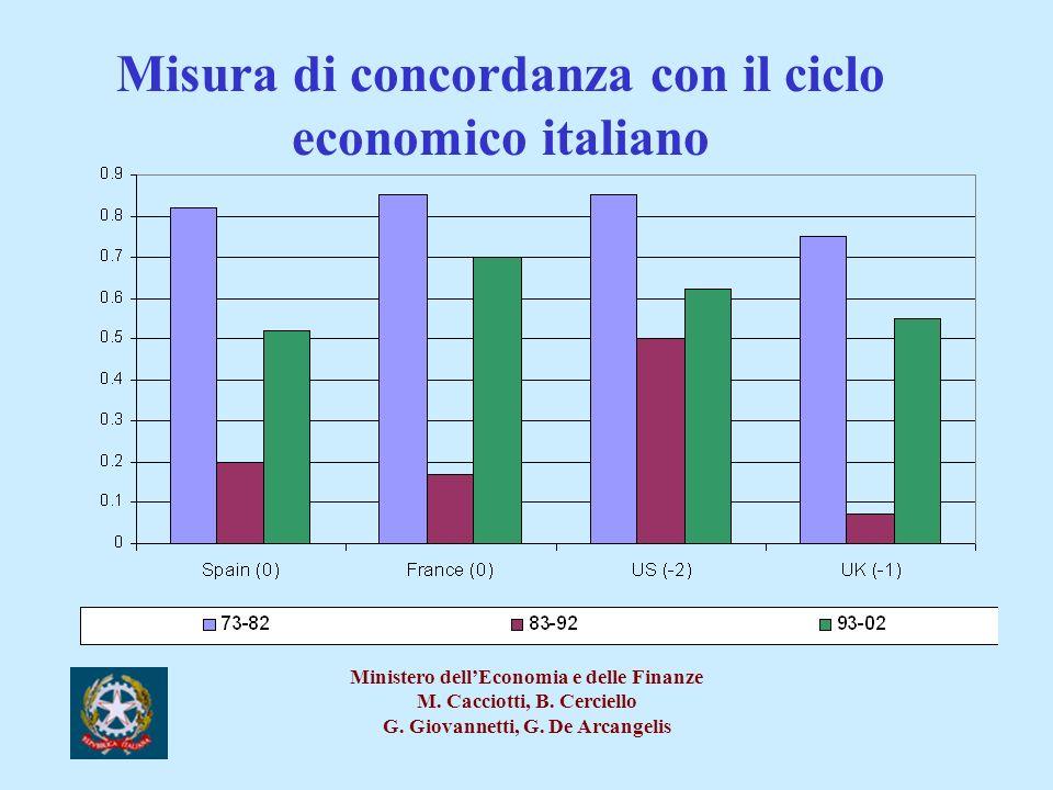 Misura di concordanza con il ciclo economico italiano