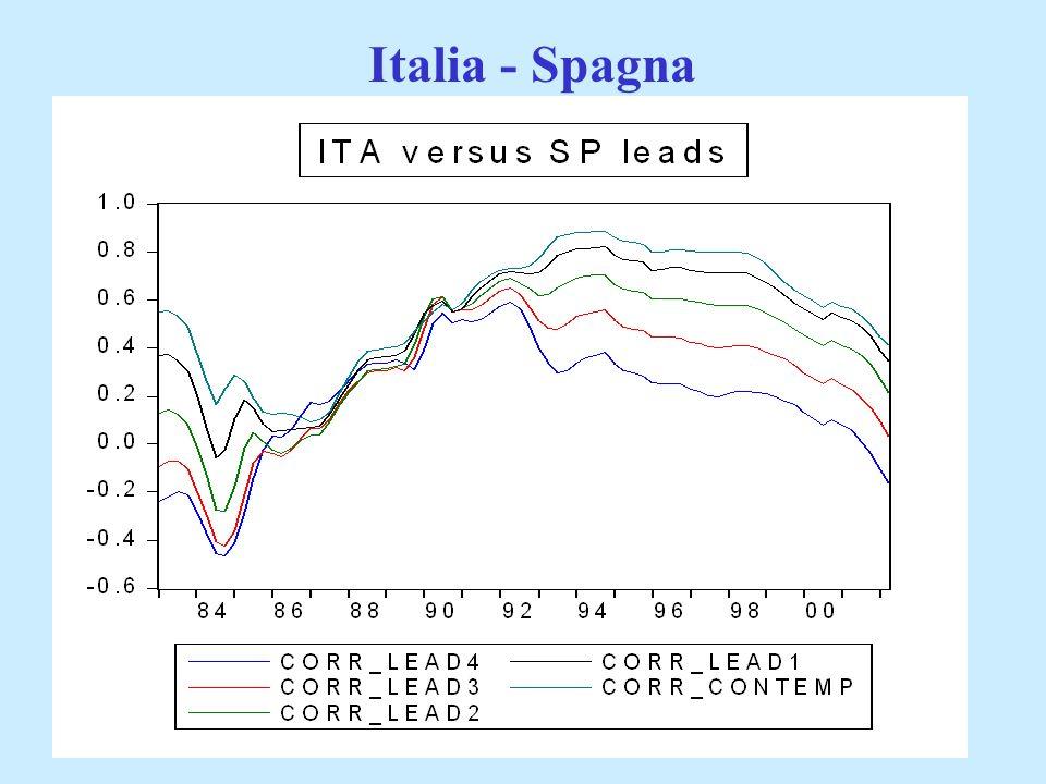 Italia - Spagna Ministero dell'Economia e delle Finanze