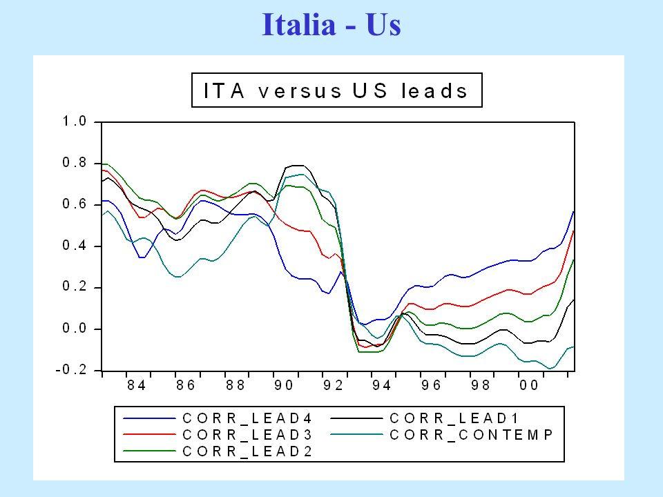 Italia - Us Ministero dell'Economia e delle Finanze