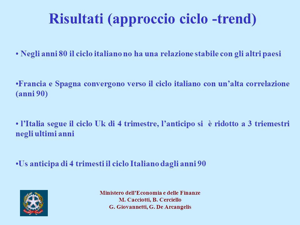 Risultati (approccio ciclo -trend)