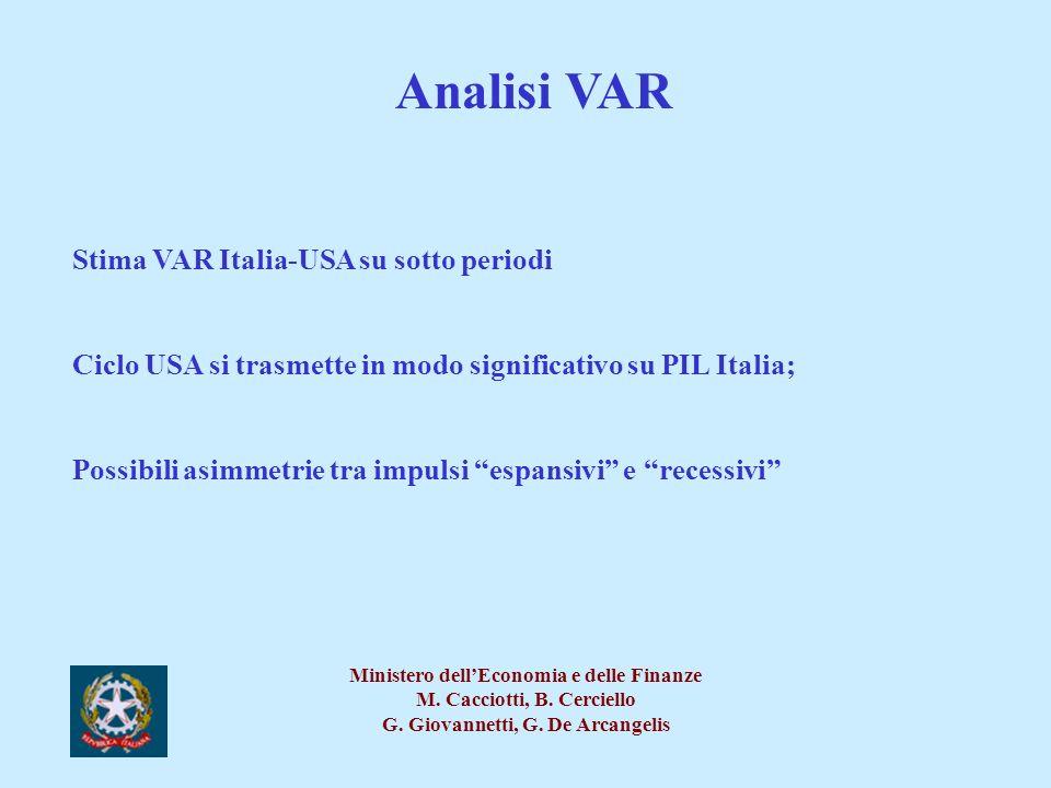 Analisi VAR Stima VAR Italia-USA su sotto periodi