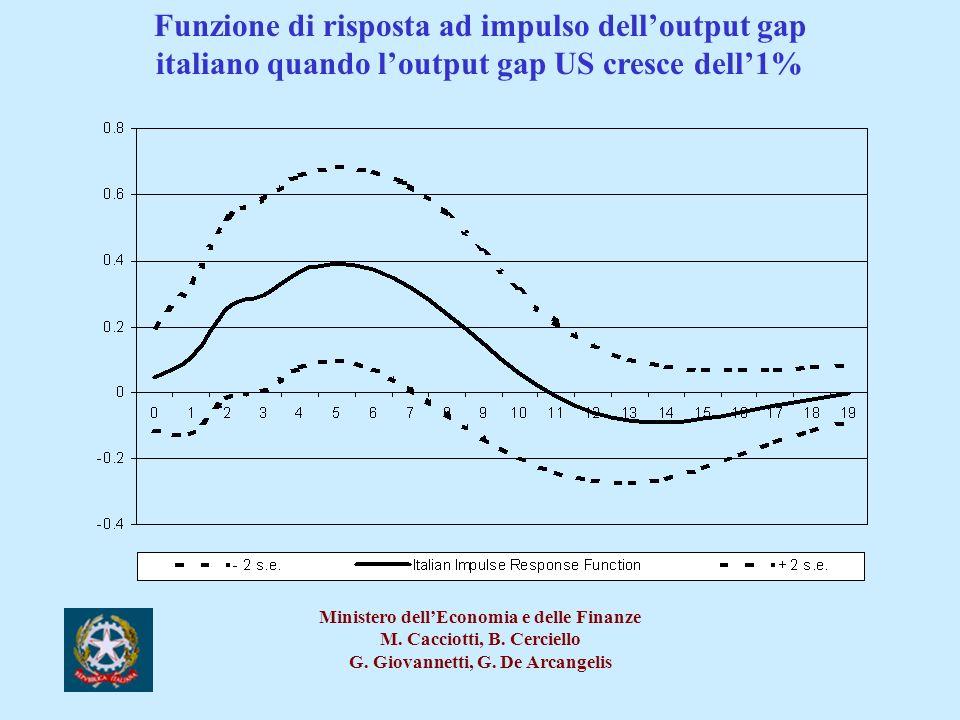 Funzione di risposta ad impulso dell'output gap italiano quando l'output gap US cresce dell'1%