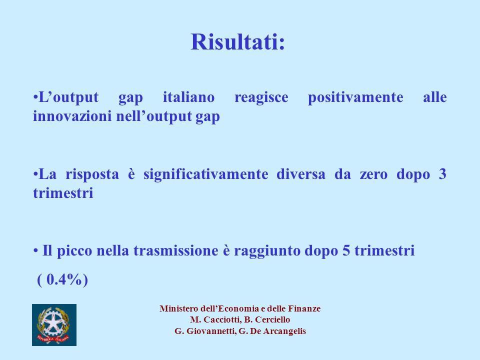 Risultati: L'output gap italiano reagisce positivamente alle innovazioni nell'output gap.