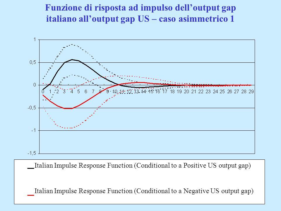 Funzione di risposta ad impulso dell'output gap italiano all'output gap US – caso asimmetrico 1