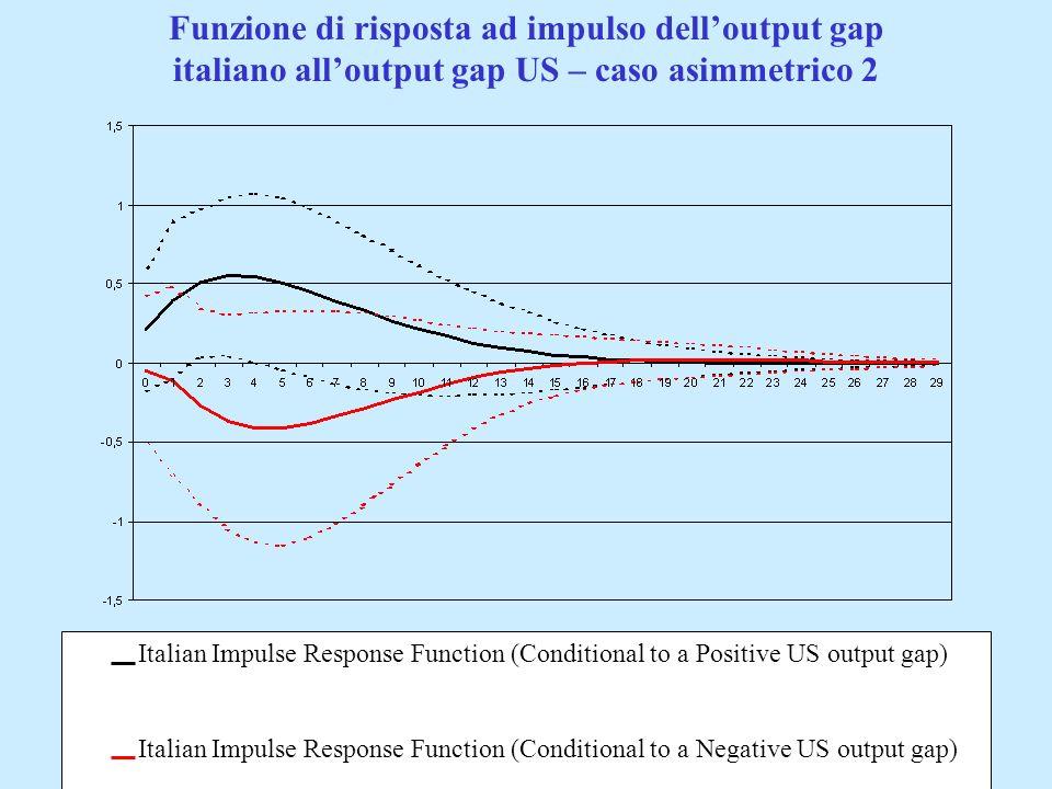 Funzione di risposta ad impulso dell'output gap italiano all'output gap US – caso asimmetrico 2