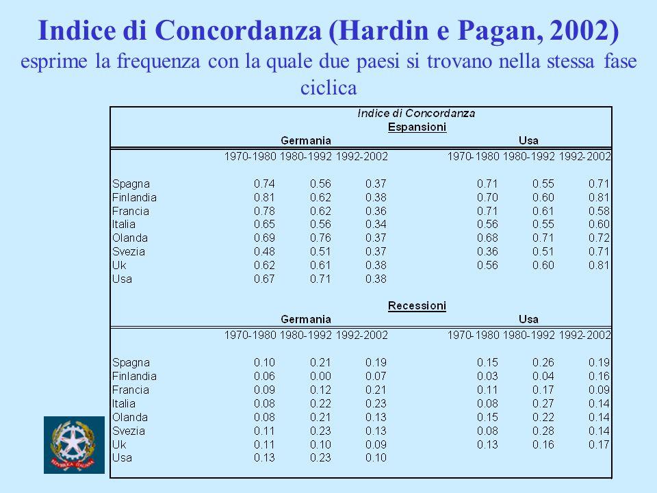 Indice di Concordanza (Hardin e Pagan, 2002) esprime la frequenza con la quale due paesi si trovano nella stessa fase ciclica
