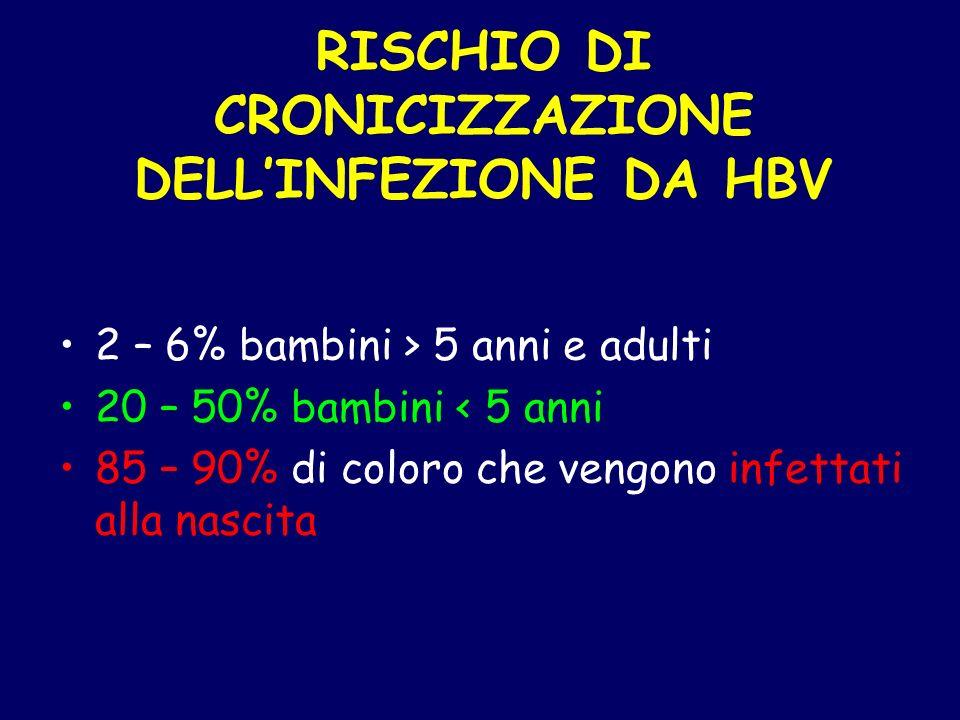 RISCHIO DI CRONICIZZAZIONE DELL'INFEZIONE DA HBV