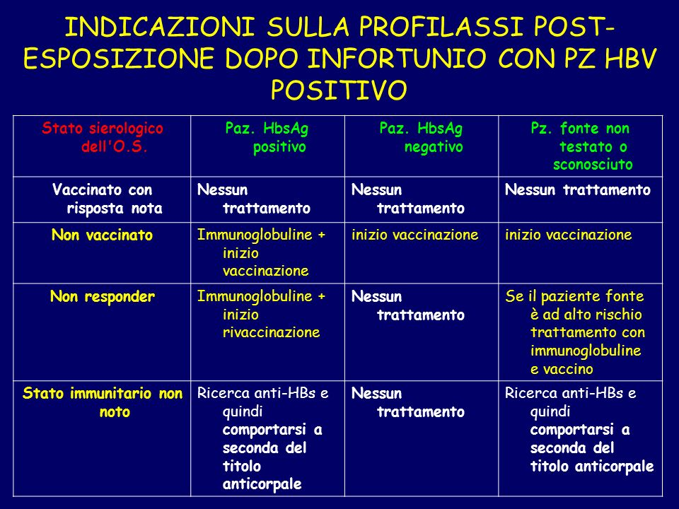 INDICAZIONI SULLA PROFILASSI POST-ESPOSIZIONE DOPO INFORTUNIO CON PZ HBV POSITIVO