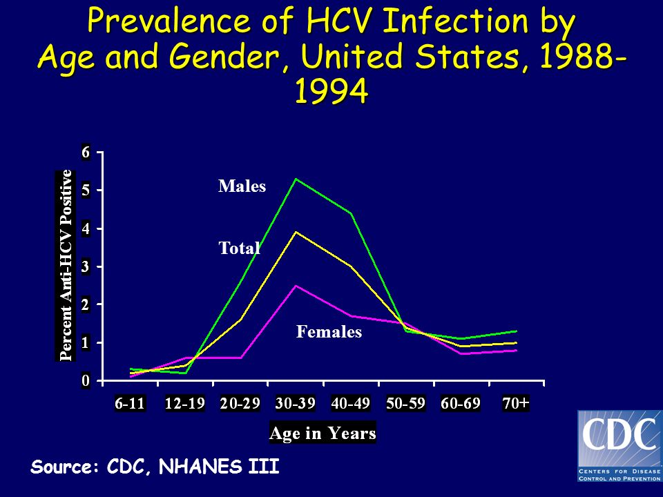 Prevalence of HCV Infection by Age and Gender, United States, 1988-1994