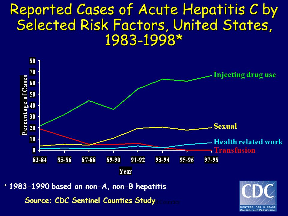 * 1983-1990 based on non-A, non-B hepatitis