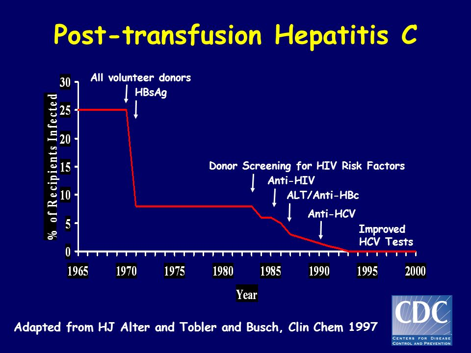 Post-transfusion Hepatitis C