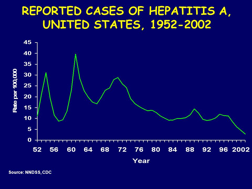 REPORTED CASES OF HEPATITIS A,