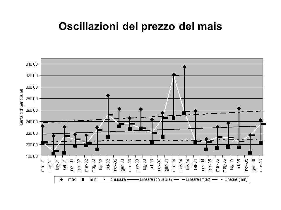 Oscillazioni del prezzo del mais