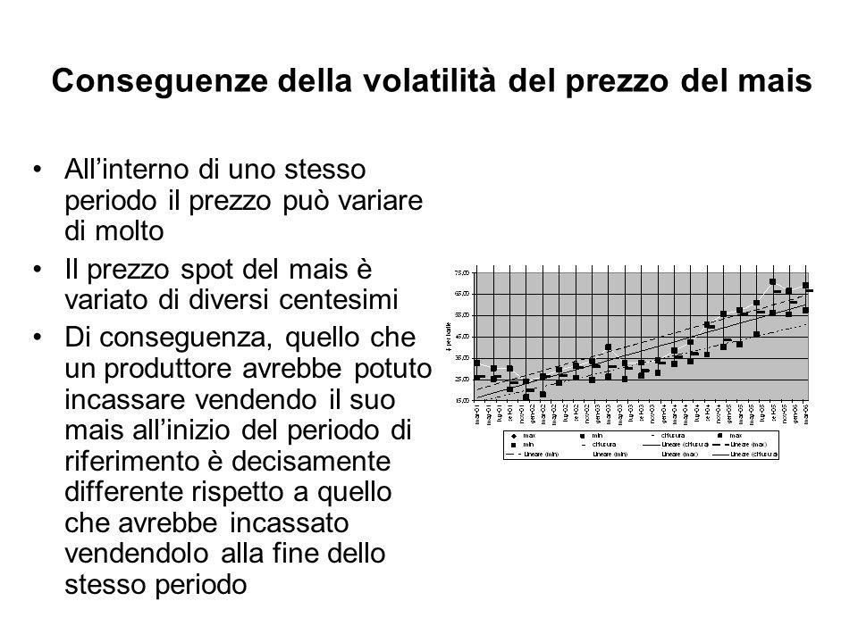 Conseguenze della volatilità del prezzo del mais