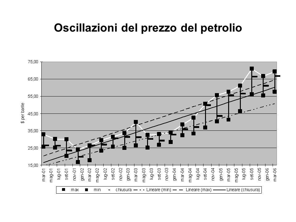Oscillazioni del prezzo del petrolio