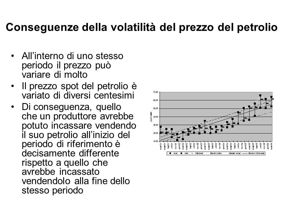 Conseguenze della volatilità del prezzo del petrolio