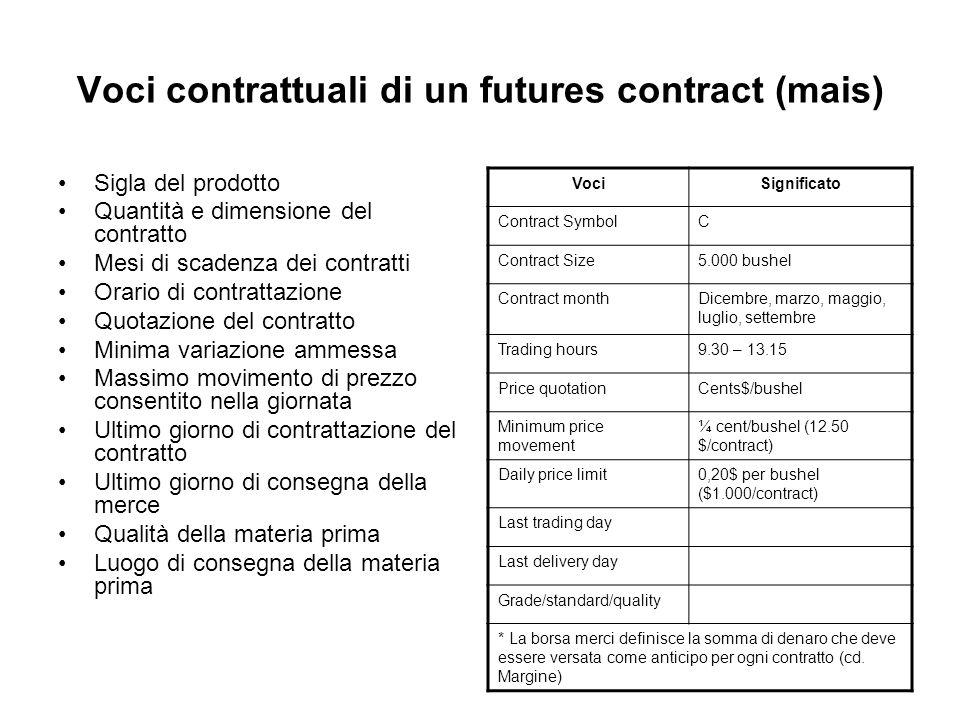 Voci contrattuali di un futures contract (mais)