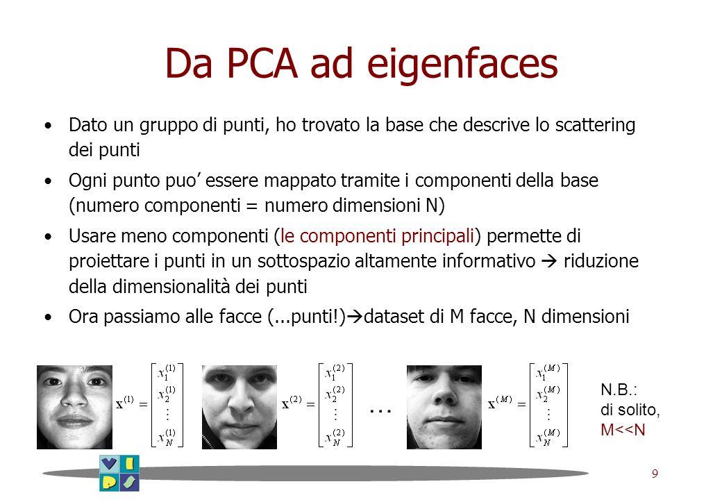 Da PCA ad eigenfaces Dato un gruppo di punti, ho trovato la base che descrive lo scattering dei punti.