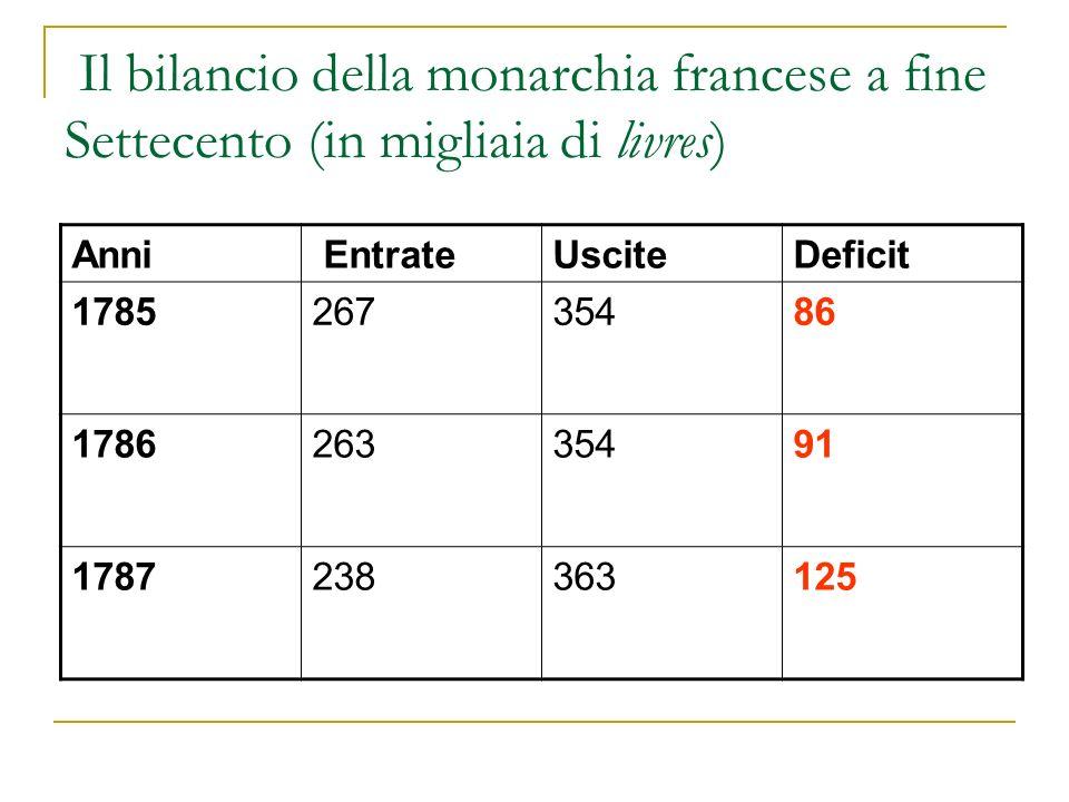 Il bilancio della monarchia francese a fine Settecento (in migliaia di livres)