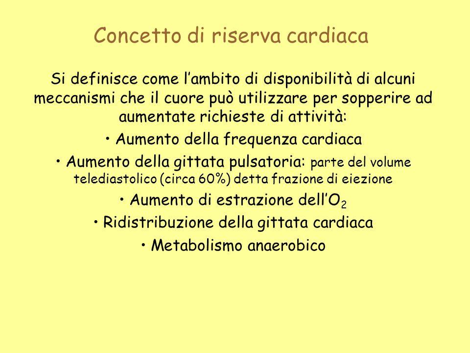 Concetto di riserva cardiaca