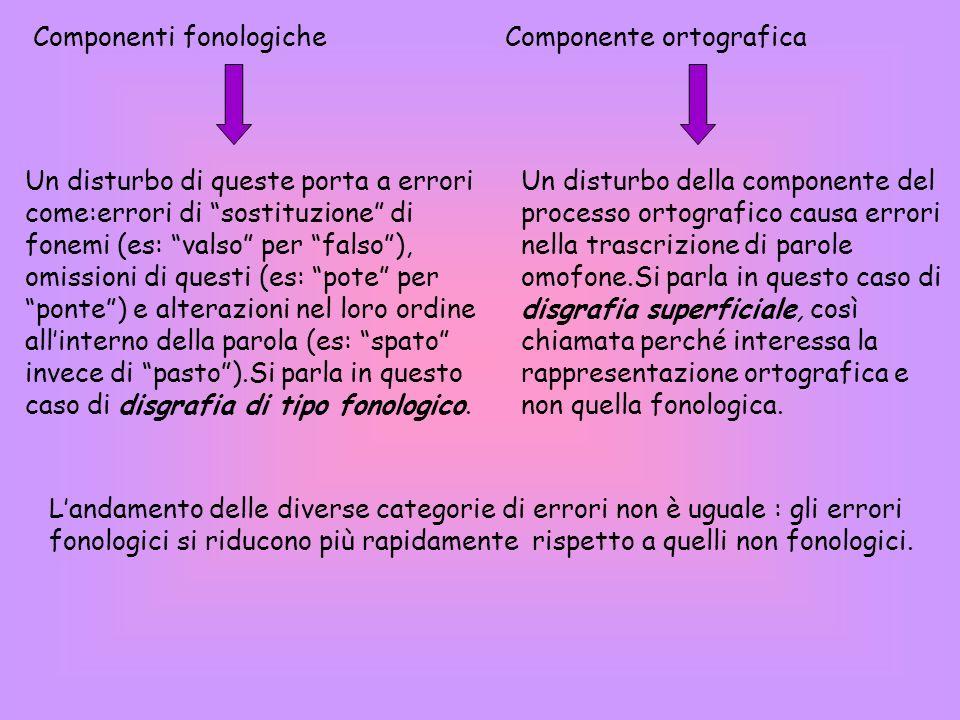 Componenti fonologiche