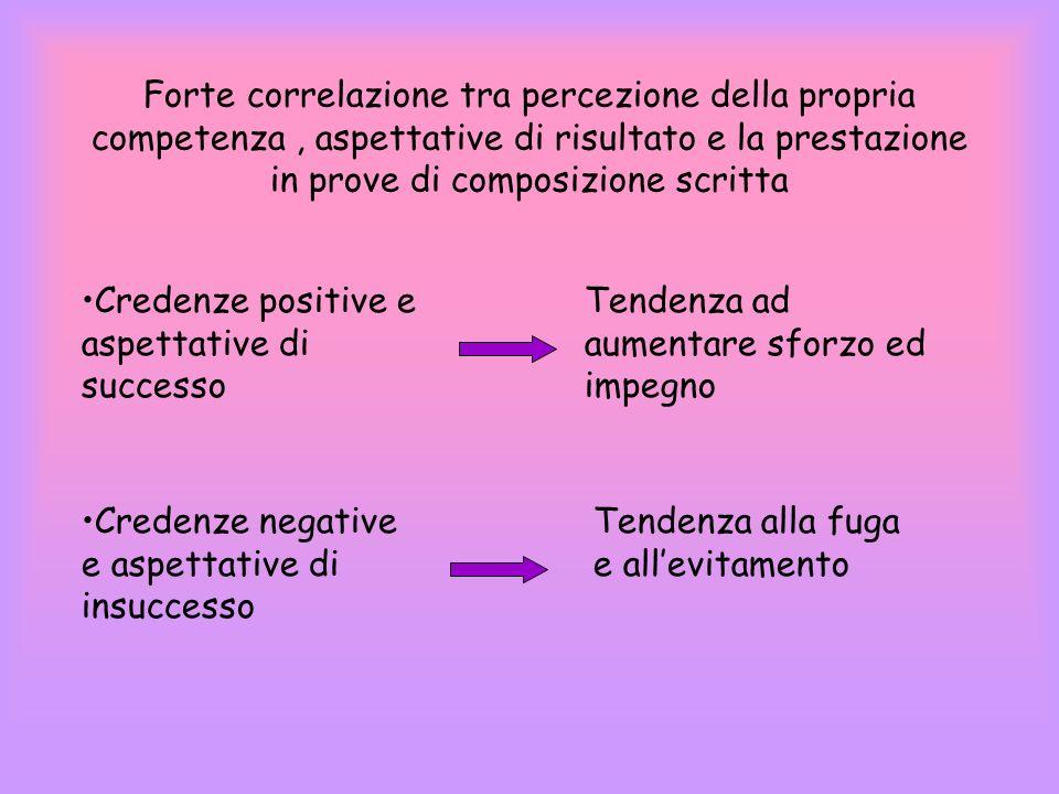 Forte correlazione tra percezione della propria competenza , aspettative di risultato e la prestazione in prove di composizione scritta