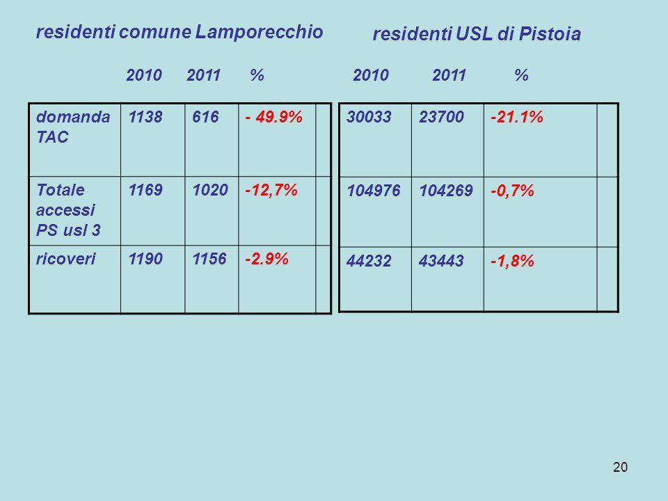 residenti comune Lamporecchio residenti USL di Pistoia