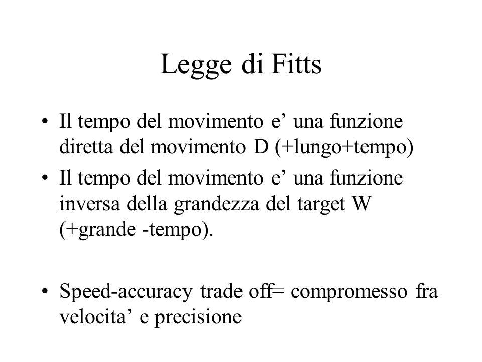 Legge di Fitts Il tempo del movimento e' una funzione diretta del movimento D (+lungo+tempo)