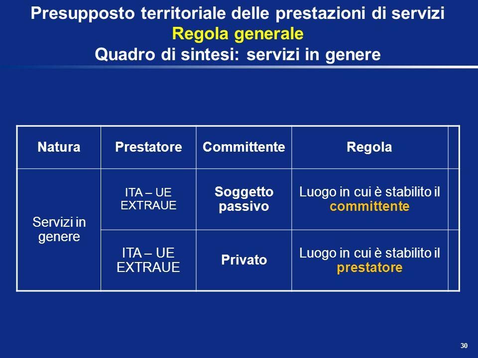 Presupposto territoriale delle prestazioni di servizi Regola generale Quadro di sintesi: servizi in genere