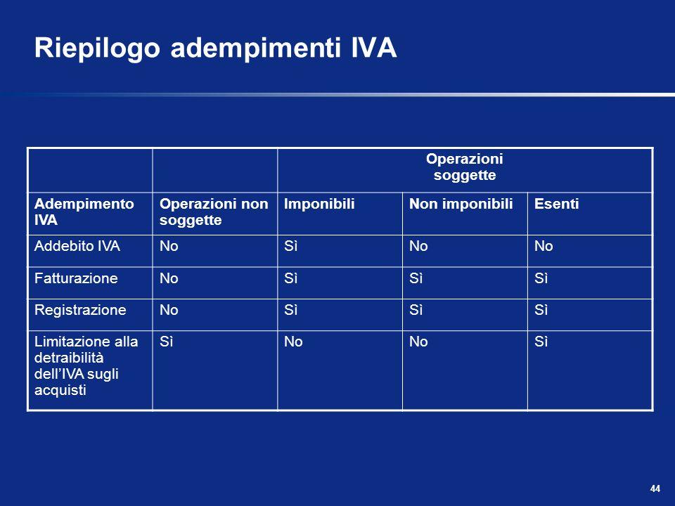 Riepilogo adempimenti IVA