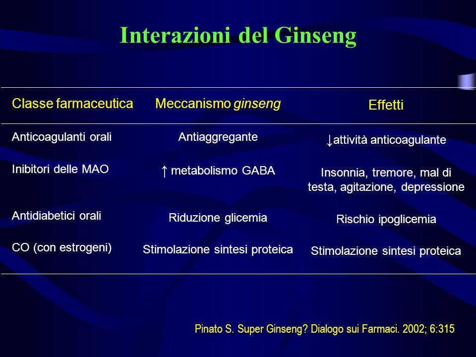 Interazioni del Ginseng
