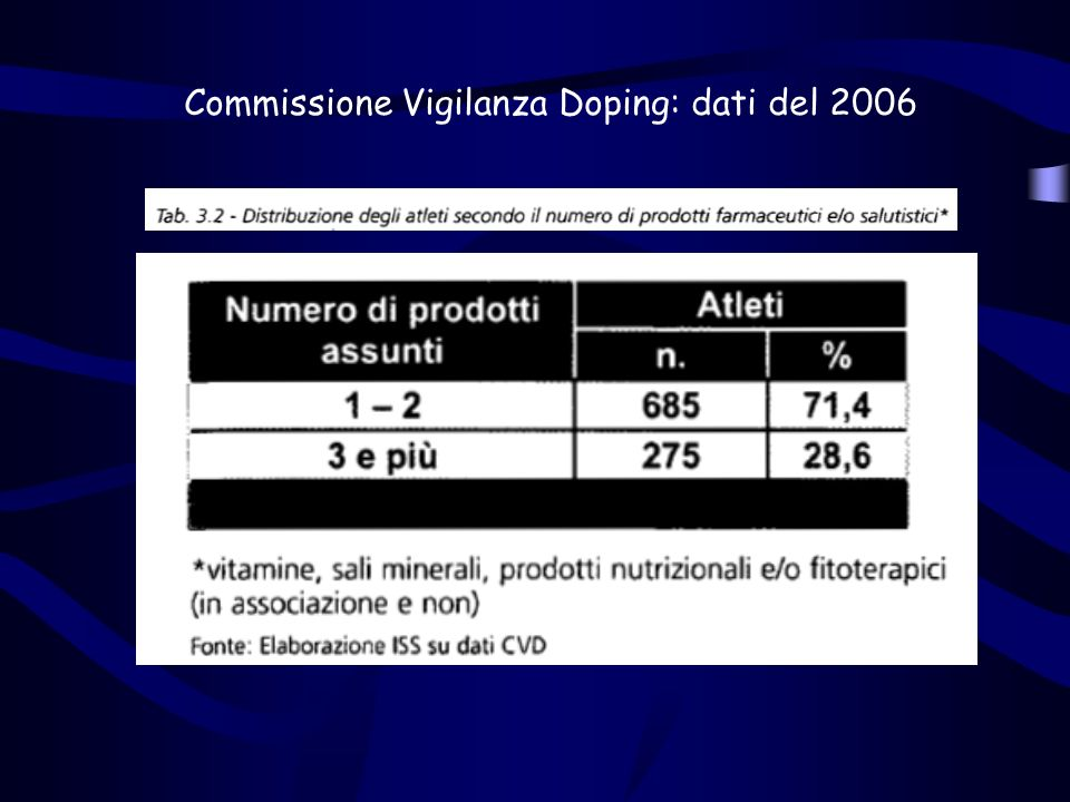 Commissione Vigilanza Doping: dati del 2006