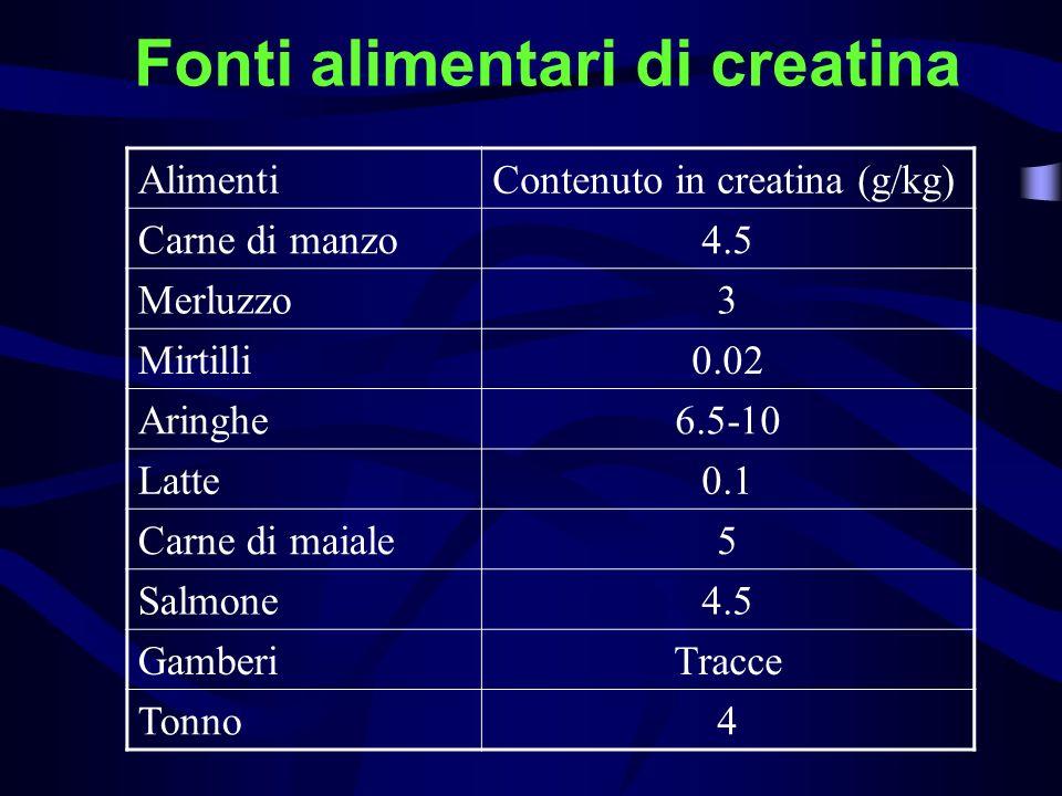 Fonti alimentari di creatina