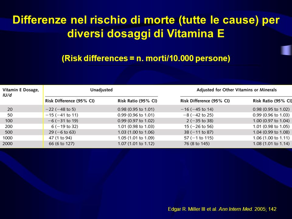 Differenze nel rischio di morte (tutte le cause) per diversi dosaggi di Vitamina E (Risk differences = n. morti/10.000 persone)