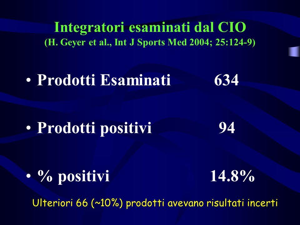 Prodotti Esaminati 634 Prodotti positivi 94 % positivi 14.8%