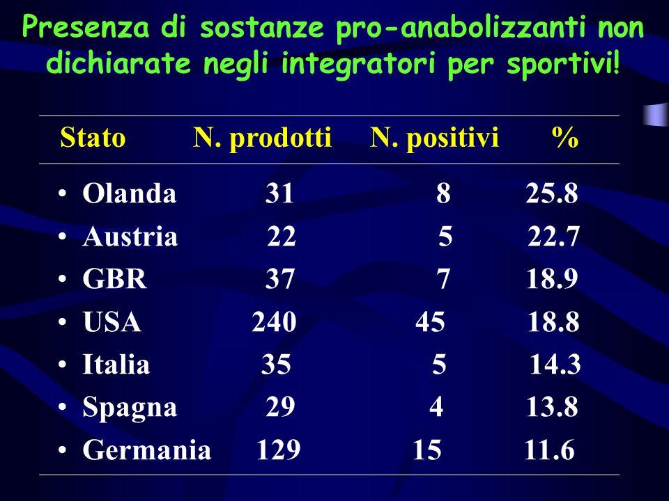 Presenza di sostanze pro-anabolizzanti non dichiarate negli integratori per sportivi!