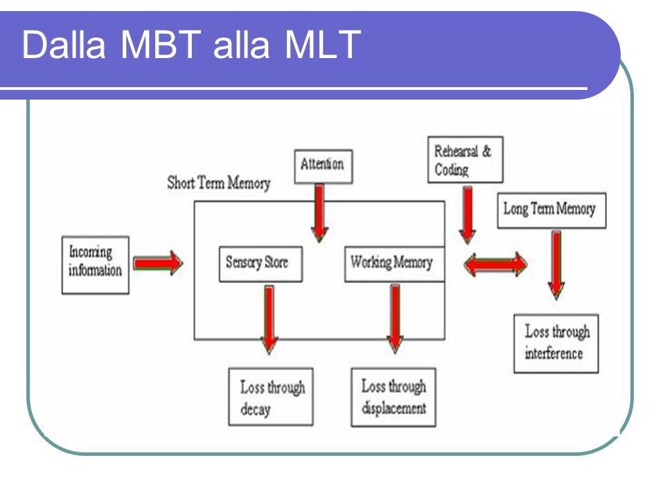 Dalla MBT alla MLT