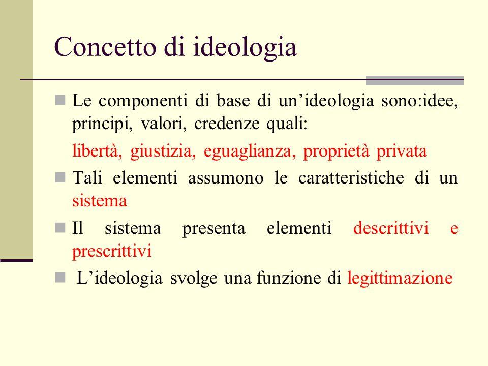 Concetto di ideologia Le componenti di base di un'ideologia sono:idee, principi, valori, credenze quali: