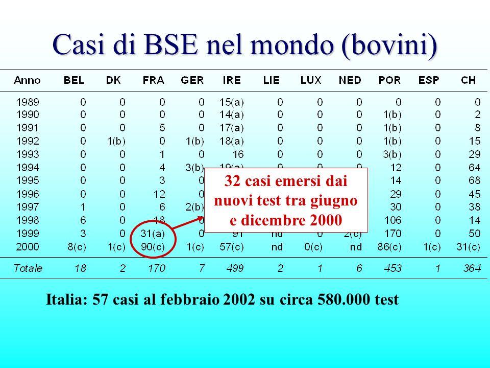 Casi di BSE nel mondo (bovini)