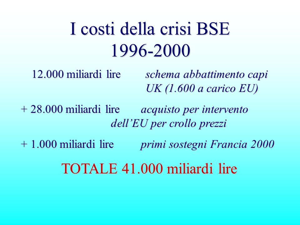 I costi della crisi BSE 1996-2000