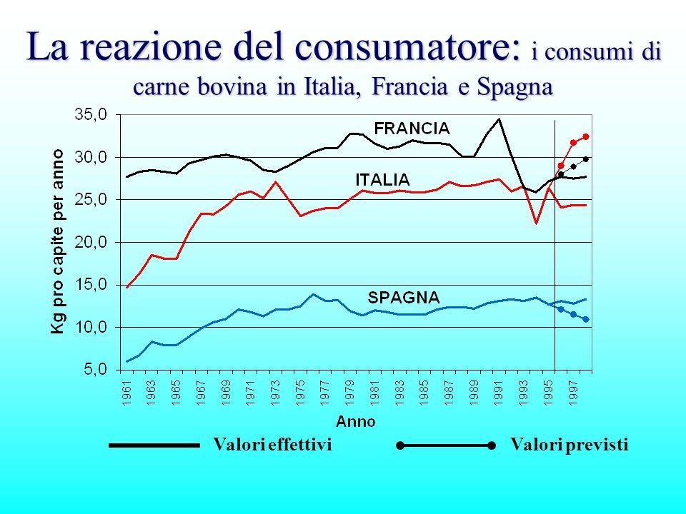 La reazione del consumatore: i consumi di carne bovina in Italia, Francia e Spagna