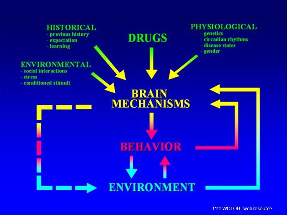 Dependence is a complex disease, but it is defined as a behavioural disorder.