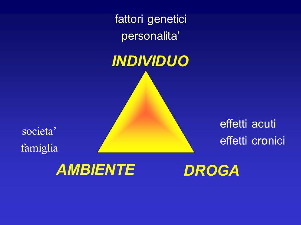 INDIVIDUO AMBIENTE DROGA fattori genetici personalita' effetti acuti