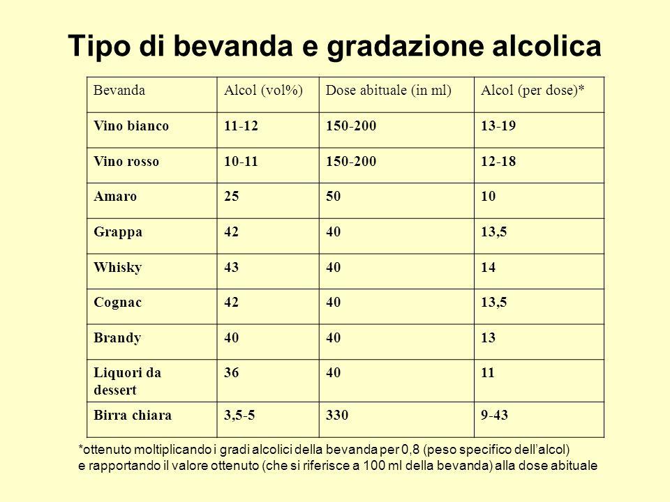 Tipo di bevanda e gradazione alcolica