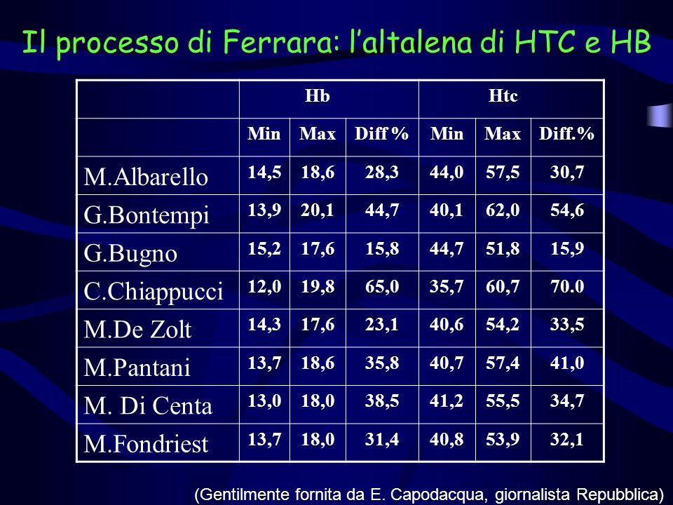 Il processo di Ferrara: l'altalena di HTC e HB