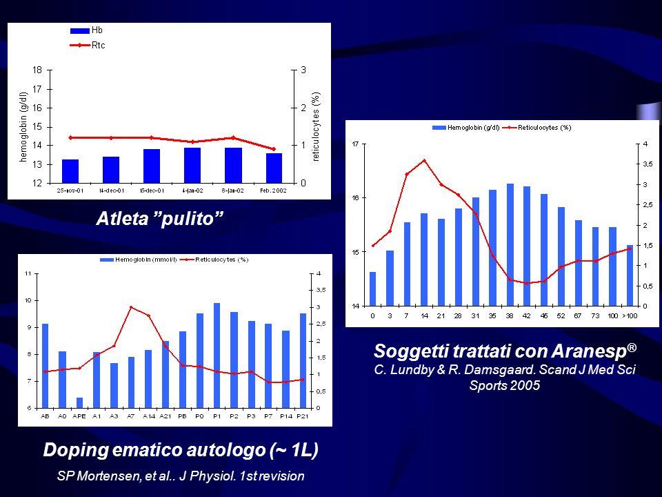 Soggetti trattati con Aranesp® Doping ematico autologo (~ 1L)