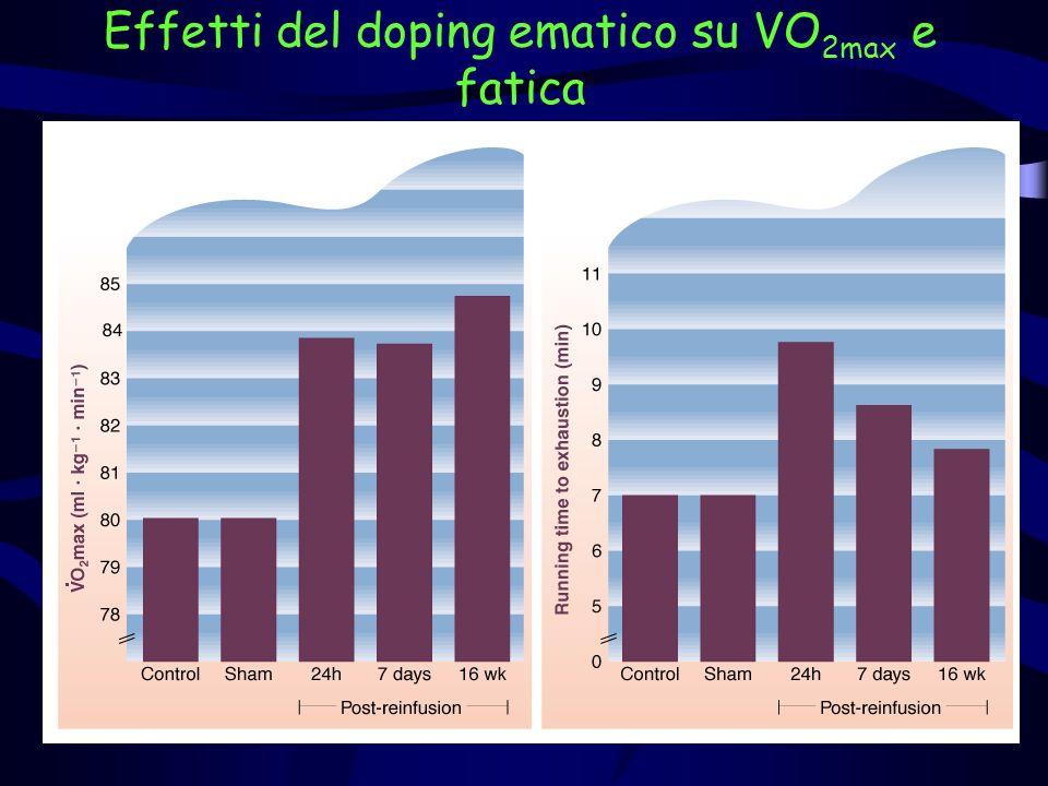 Effetti del doping ematico su VO2max e fatica